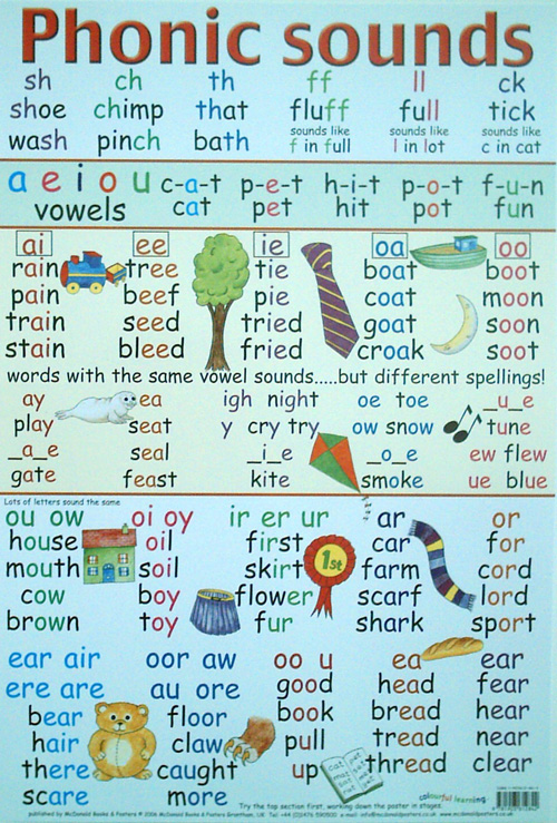 English Letter Sounds Chart submited images.
